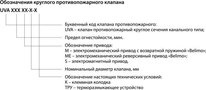 Klapan_UVA_krugliy_oboznacheniya