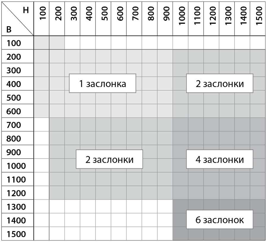 Ognezaderzhivajushhij-protivopozharnyj-klapan-UVSDD_dvoynogo_deystviya_razmeri