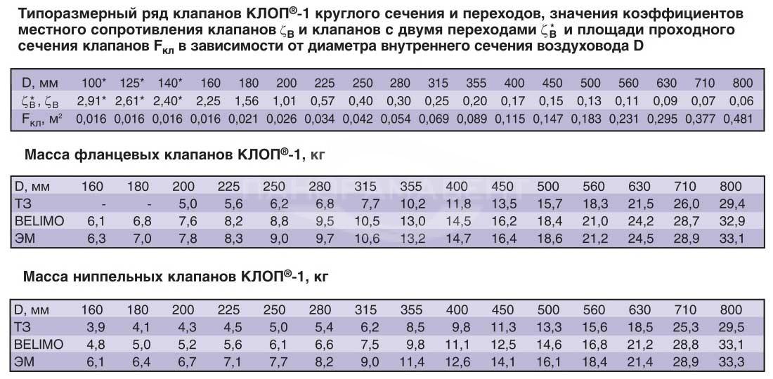 Klapan_Klop1_krugliy_tiporazmerniy_ryad_massa