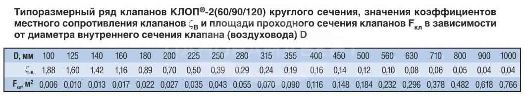 Klapan_Klop2_krugliy_tiporazmeri