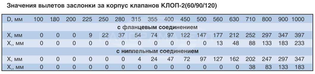 Klapan_Klop2_krugliy_znacheniya_viletov