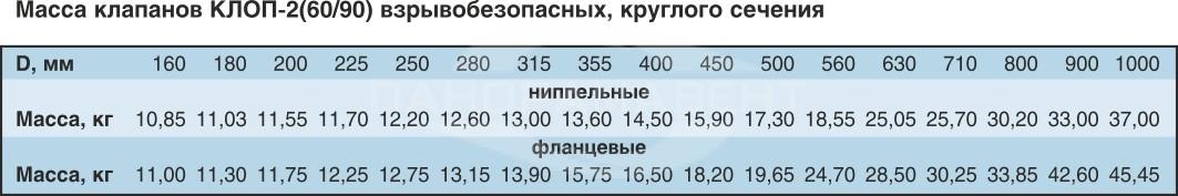 Klapan_Klop2v_vzrivozashishyonniy_krugliy_massa