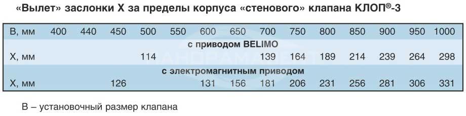 Klapan_Klop3_stenovoy_znacheniya_viletov_zaslonki