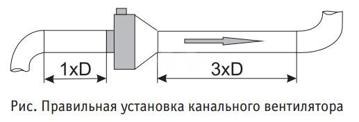 Pravilnaya_ustanovka_kanalnogo_ventilyatorov