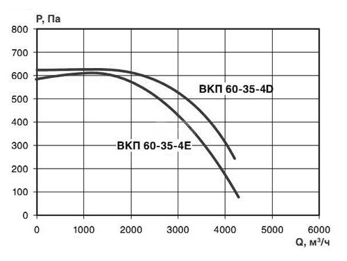 aerodinamicheskie_harakteristiki_ventilyatora_vkp_60