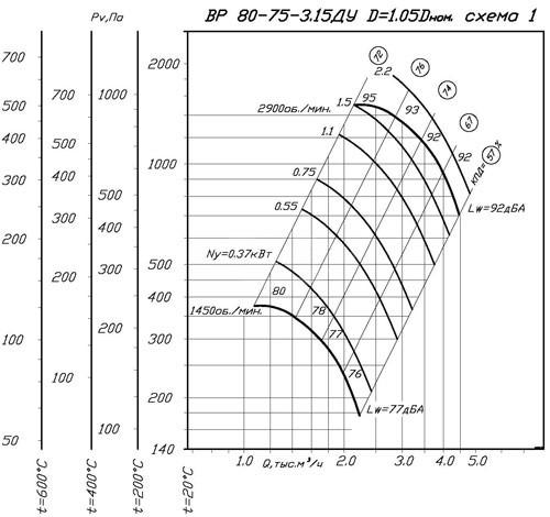aerodinamicheskie_harakteristiki_ventilyatora_vr_80-75