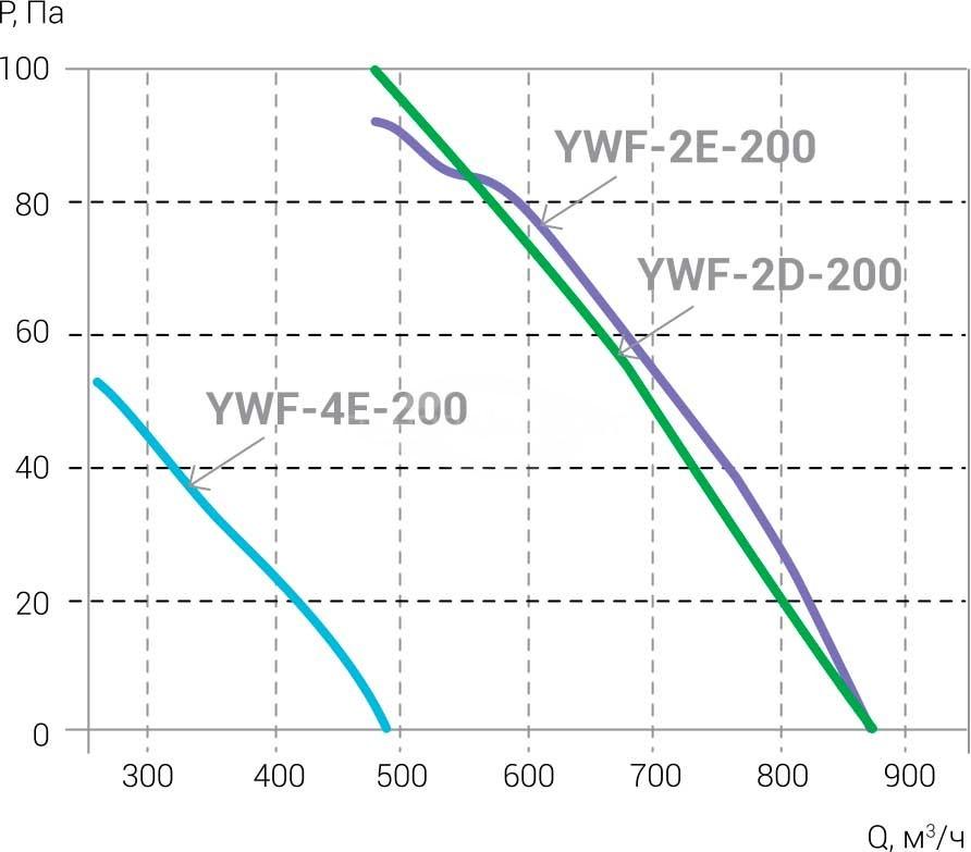 Ventilyatori_Osevie_YWF_AIRSC_2E_2D_4E_200_aerodinamika