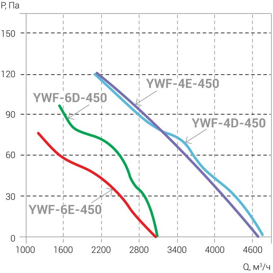 Ventilyatori_Osevie_YWF_AIRSC_4E_4D_6E_6D_450_aerodinamika