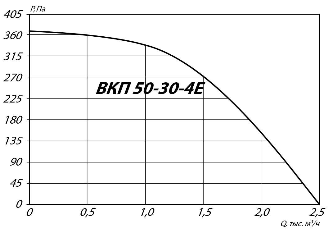 aerodinamicheskie_harakteristiki_kanalnogo_VKP_50_30_4E