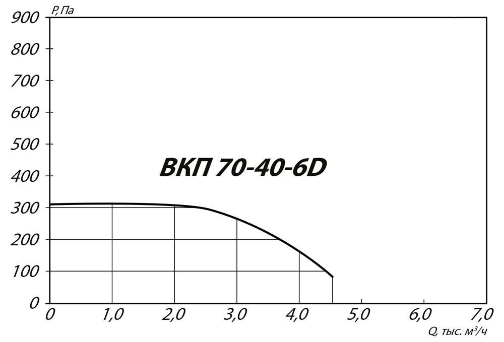 aerodinamicheskie_harakteristiki_kanalnogo_VKP_70_40_6D