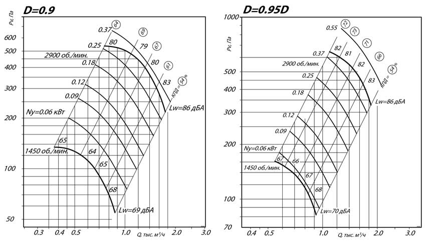 aerodinamicheskie_harakteristiki_radialnogo_ventilyatora_VR_80_75_2.5_D0.9