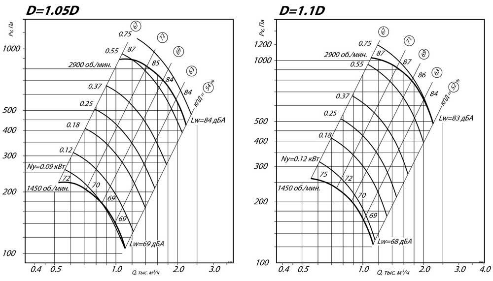 aerodinamicheskie_harakteristiki_radialnogo_ventilyatora_VR_80_75_2.5_D1.1