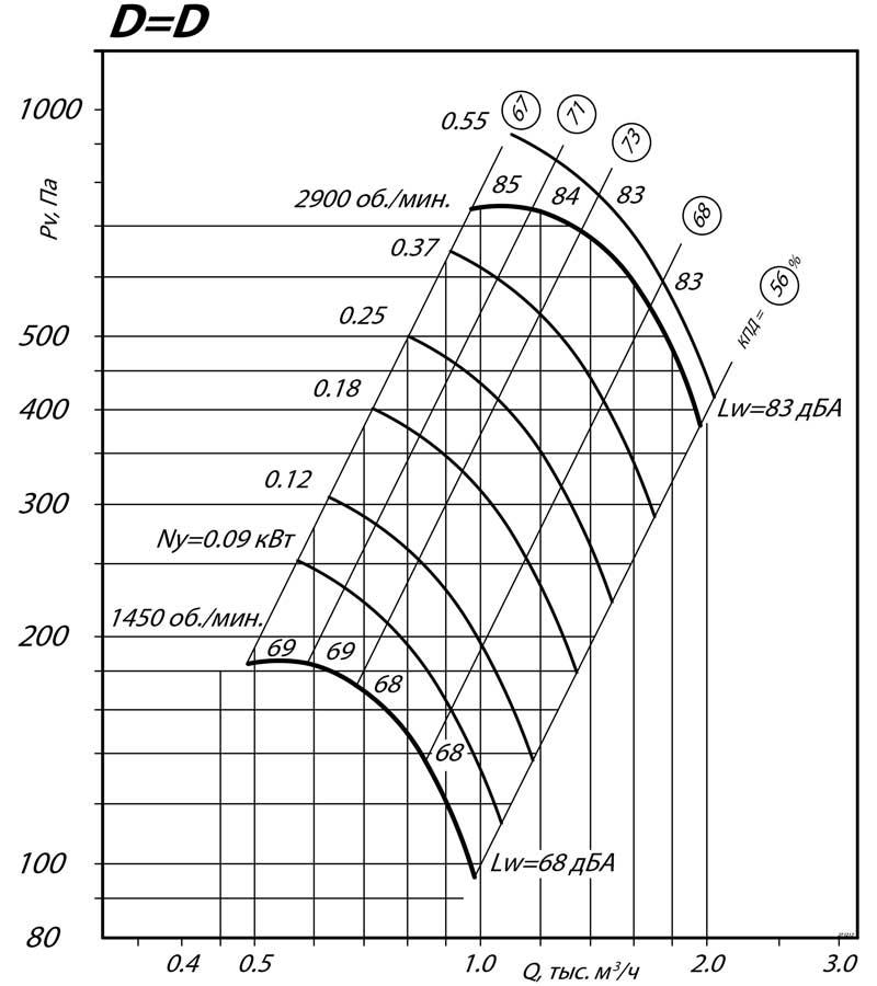 aerodinamicheskie_harakteristiki_radialnogo_ventilyatora_VR_80_75_2.5_DD