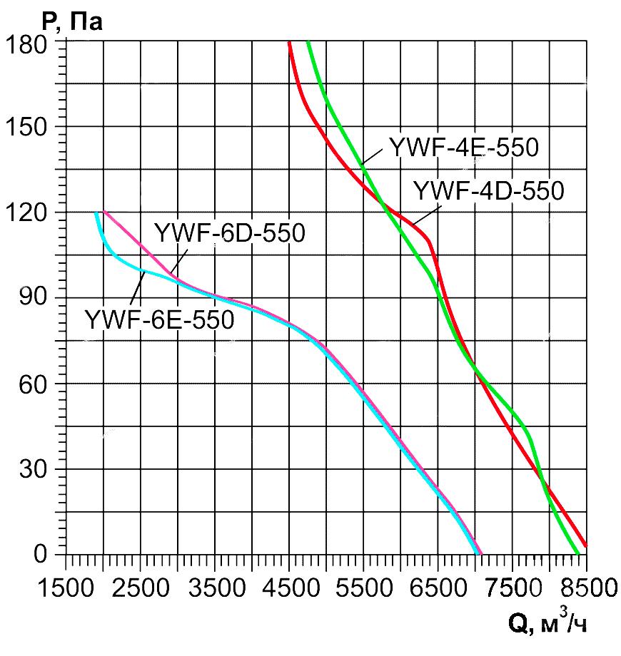 Ventilyatori_Osevie_YWF_AIRSC_4E_4D_6E_6D_550_aerodinamika