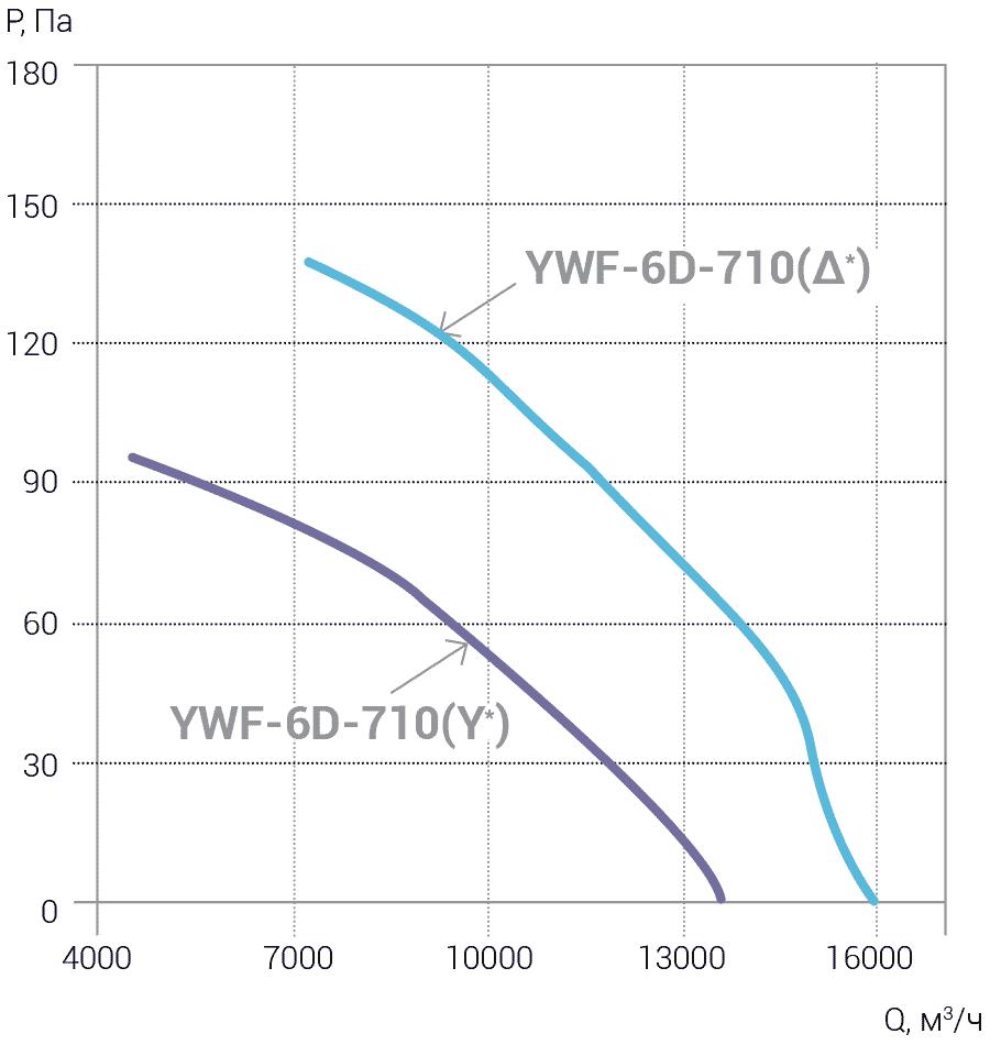 Ventilyatori_Osevie_YWF_AIRSC_4E_4D_6E_6D_710_aerodinamika