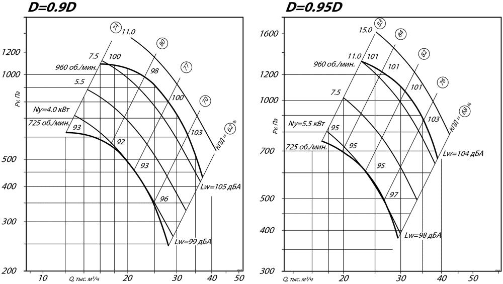 aerodinamicheskie_harakteristiki_radialnogo_ventilyatora_VR_80_75_10_D0.9