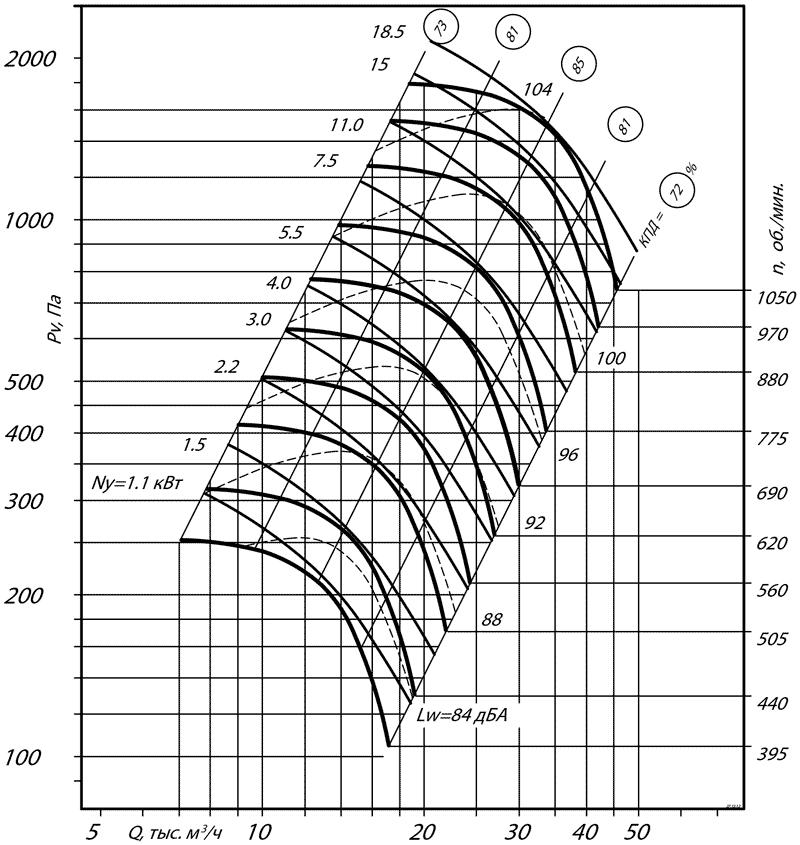 aerodinamicheskie_harakteristiki_radialnogo_ventilyatora_VR_80_75_10_ispolnenie_5