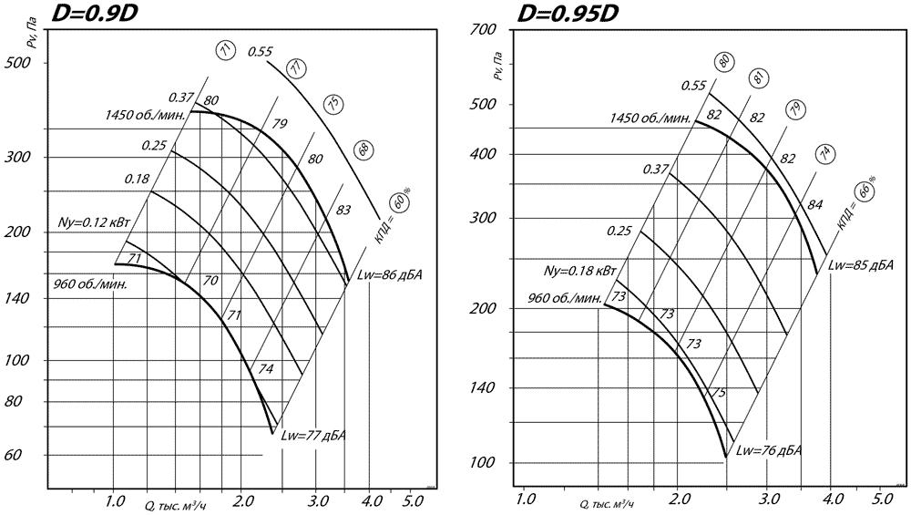aerodinamicheskie_harakteristiki_radialnogo_ventilyatora_VR_80_75_4_D0.9