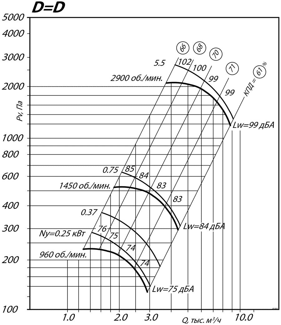 aerodinamicheskie_harakteristiki_radialnogo_ventilyatora_VR_80_75_4_DD