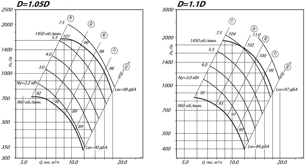 aerodinamicheskie_harakteristiki_radialnogo_ventilyatora_VR_80_75_5_D1.1