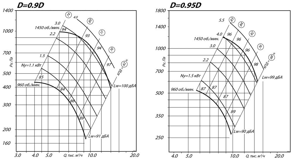 aerodinamicheskie_harakteristiki_radialnogo_ventilyatora_VR_80_75_6_D0.9