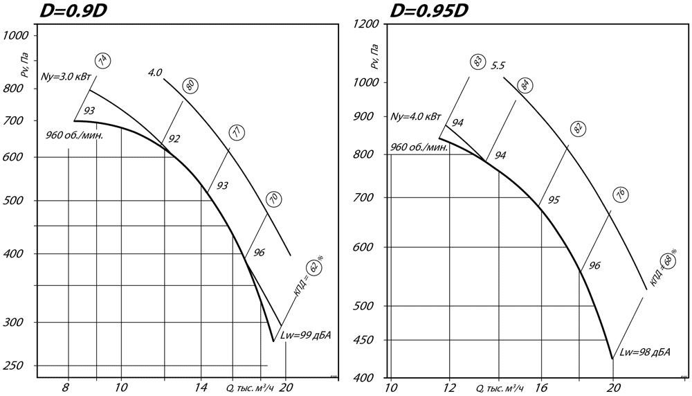 aerodinamicheskie_harakteristiki_radialnogo_ventilyatora_VR_80_75_8_D0.9