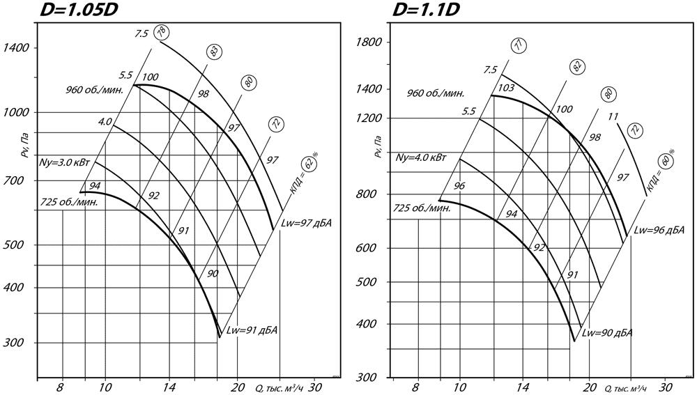 aerodinamicheskie_harakteristiki_radialnogo_ventilyatora_VR_80_75_8_D1.1