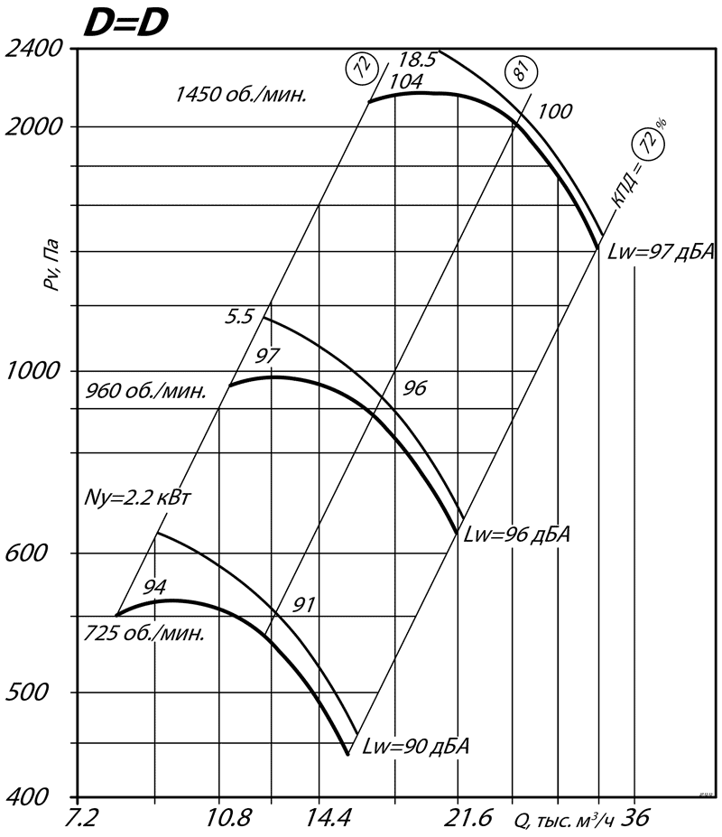 aerodinamicheskie_harakteristiki_radialnogo_ventilyatora_VR_80_75_8_D=D