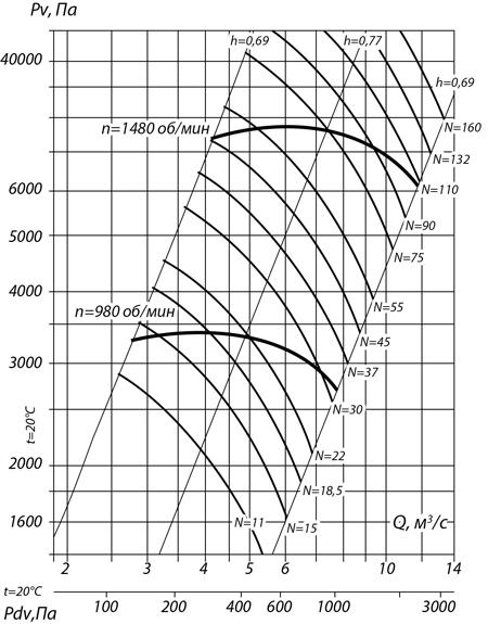 aerodinamicheskie_harakteristiki_ventilyatora_vr_132_30_№12.5