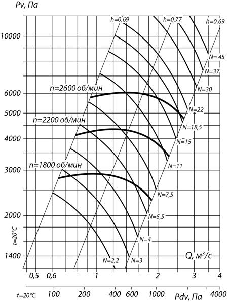 aerodinamicheskie_harakteristiki_ventilyatora_vr_132_30_№6.3
