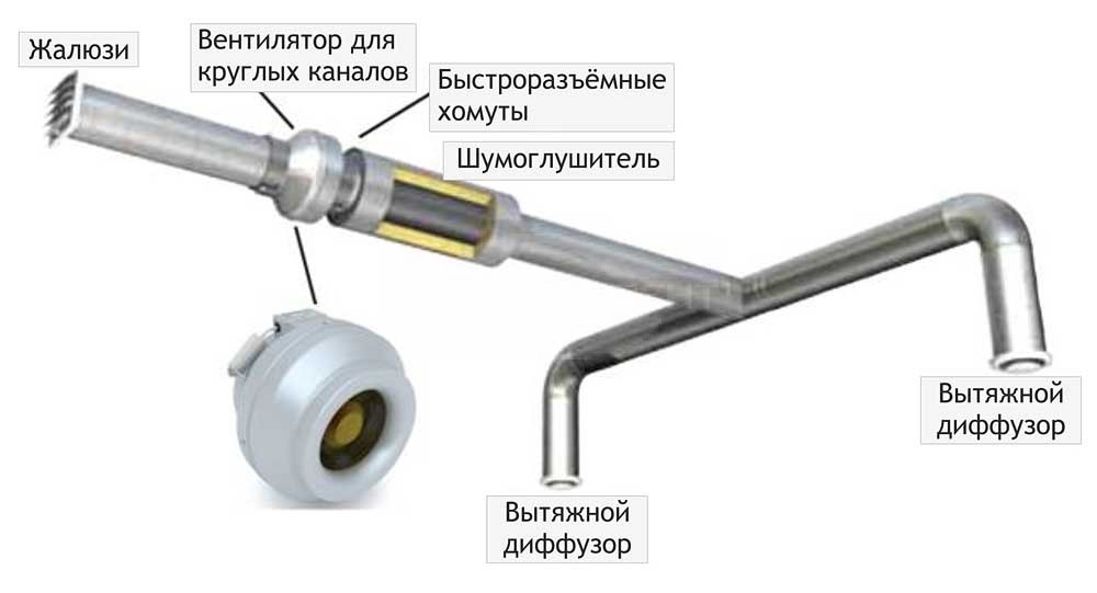 Kanalniy_krugliy_ventilyator_primer_primeneniya