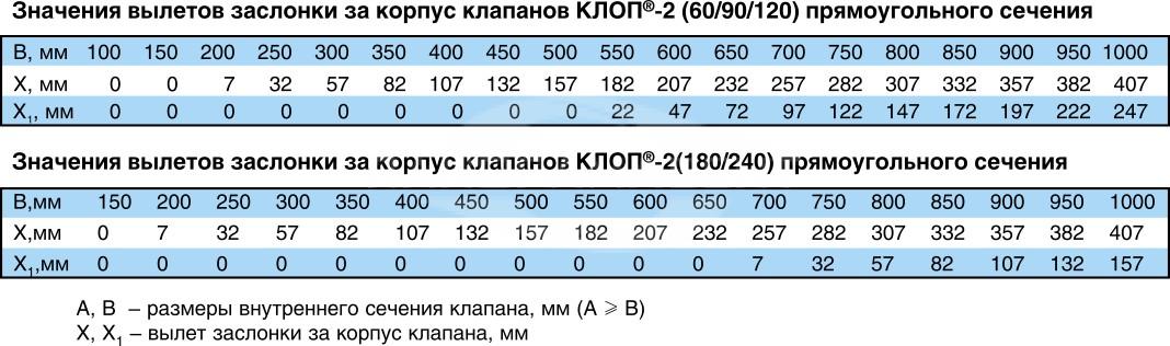 Klapan_Klop2_znacheniya_viletov_zaslonki
