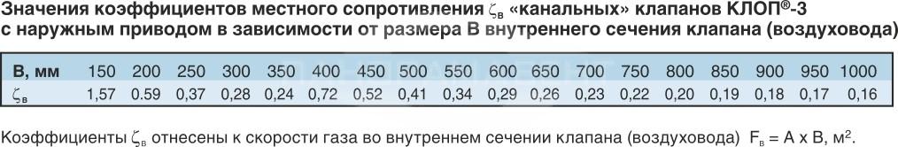 Klapan_Klop3_znacheniya_koeffitsientov