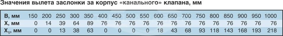 Klapan_Klop3_znacheniya_viletov_zaslonki