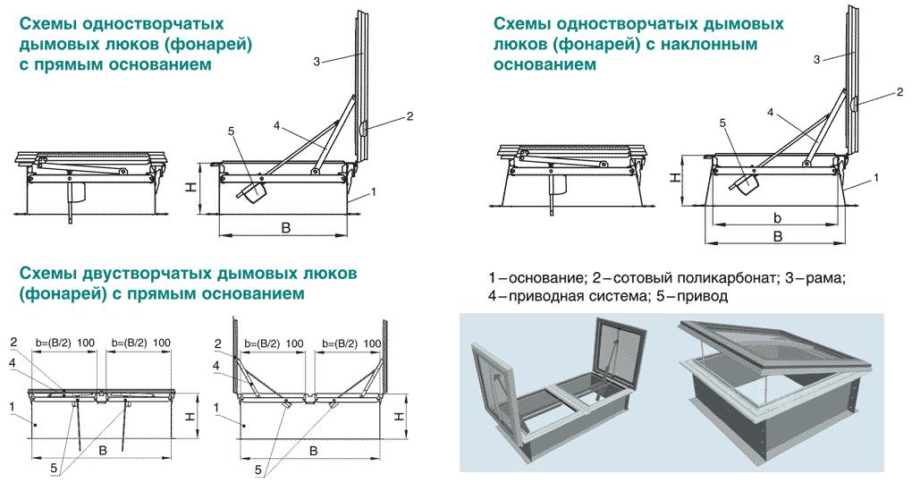 KLAPAR_dimovie_lyuki_shema_konstrukcii_svetoprozrachnaya_ploskaya_krishka