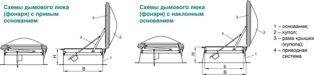 KLAPAR_dimovie_lyuki_svetoprozrachnaya_krishkashema_konstrukcii