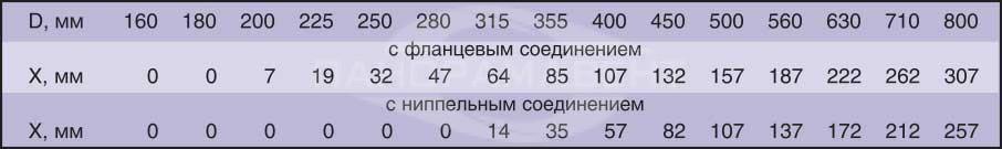 Klapan_Klop1_krugliy_znacheniya_viletov_zaslonki