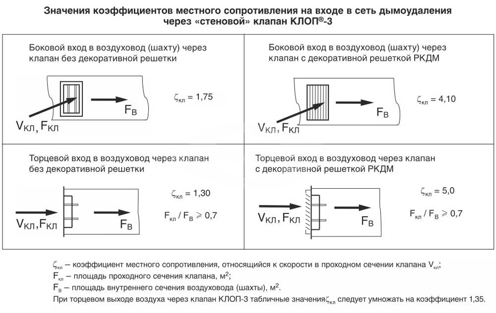 Klapan_Klop3_stenovoy_kassetniy_znacheniya_koeffitsientov