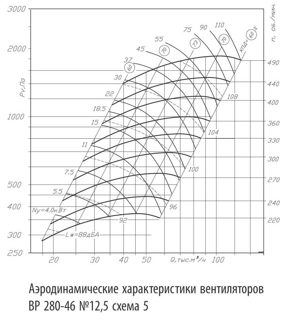 ventilyatora_vr_280_46_6