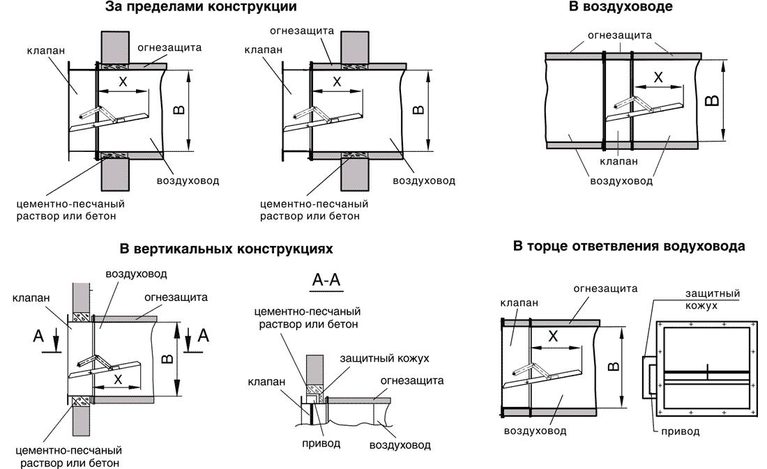 Klapan_Klad2_KDM2_kanalniy_shema_ustanovki