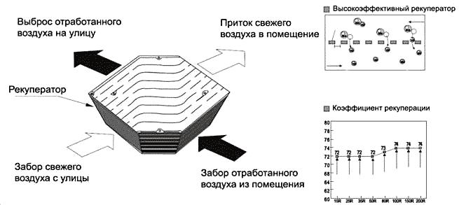 rekuperator_ustanovki_AIRSC_LHE