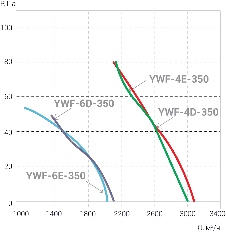 Ventilyatori_Osevie_YWF_AIRSC_4E_4D_6E_6D_350_aerodinamika