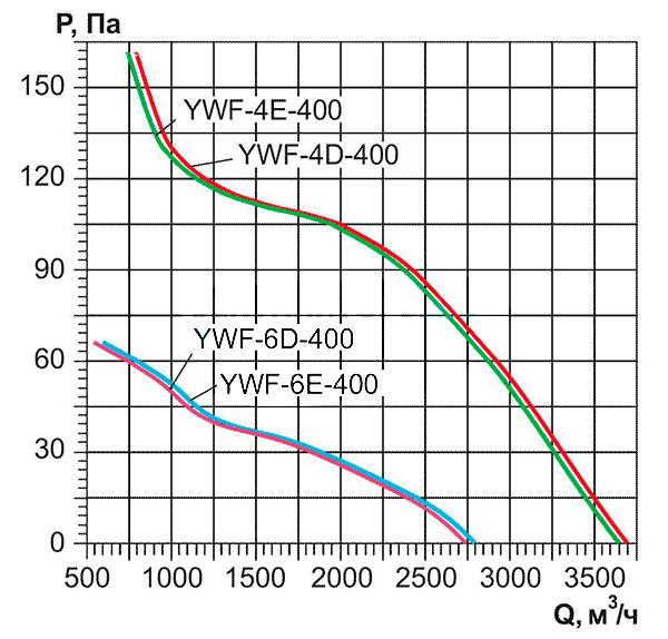 Ventilyatori_Osevie_YWF_AIRSC_4E_4D_6E_6D_400_aerodinamika