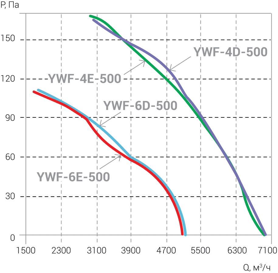 Ventilyatori_Osevie_YWF_AIRSC_4E_4D_6E_6D_500_aerodinamika