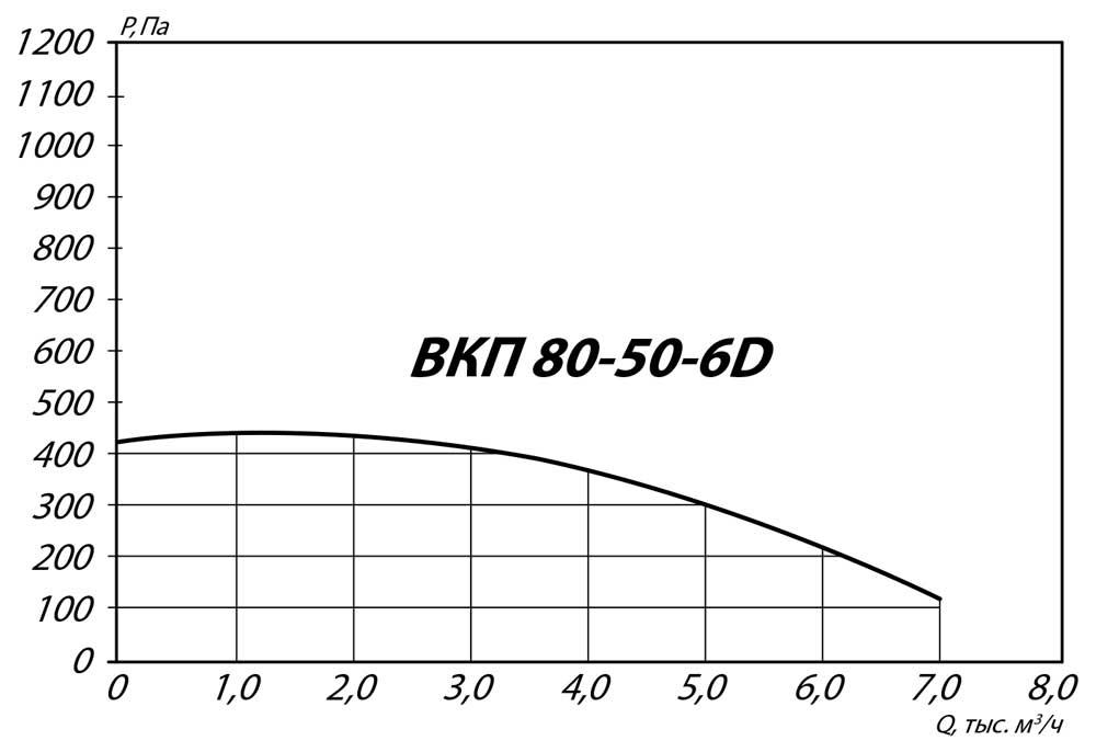 aerodinamicheskie_harakteristiki_kanalnogo_VKP_80_50_6D