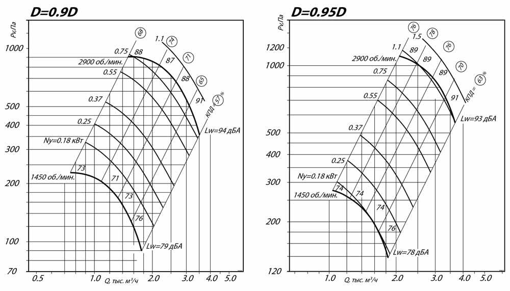 aerodinamicheskie_harakteristiki_radialnogo_ventilyatora_VR_80_75_3.15_D0.9