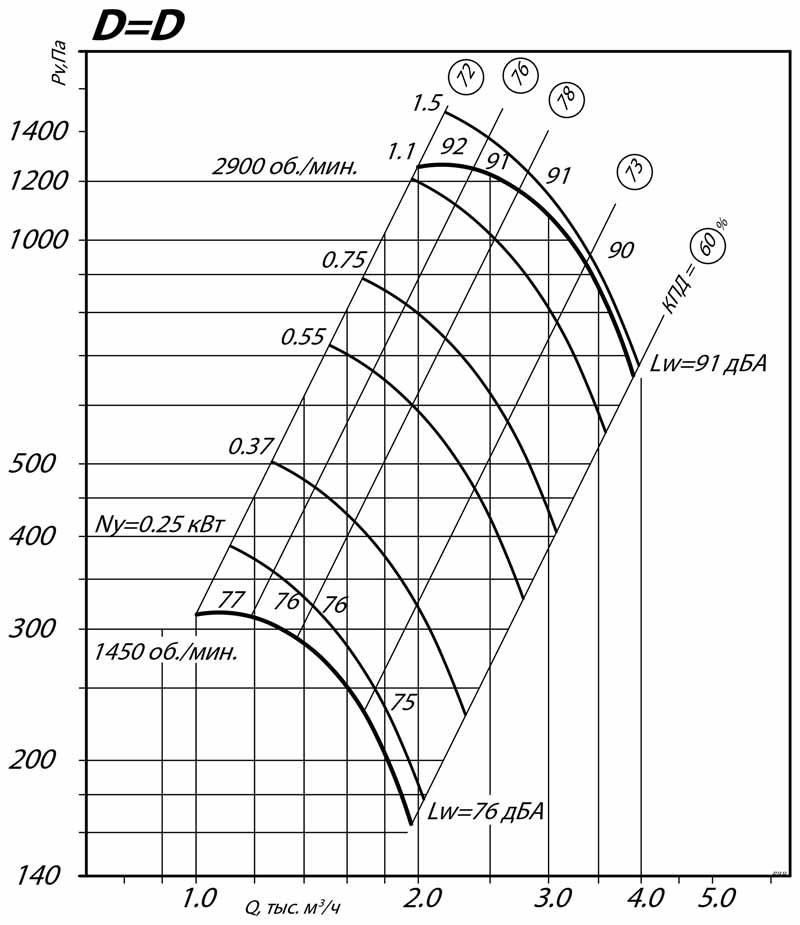 aerodinamicheskie_harakteristiki_radialnogo_ventilyatora_VR_80_75_3.15_DD