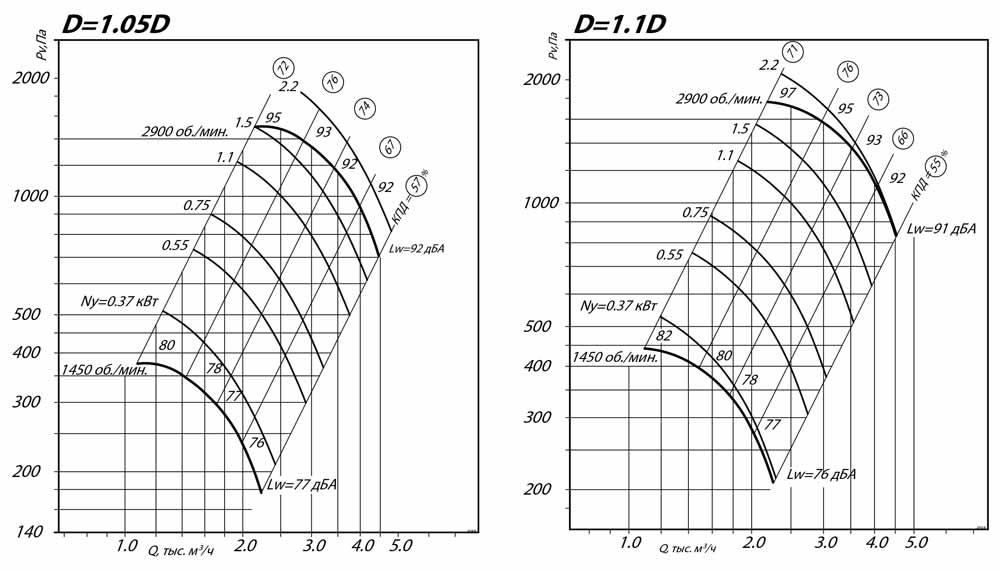 aerodinamicheskie_harakteristiki_radialnogo_ventilyatora_VR_80_75_3.15_D1.1