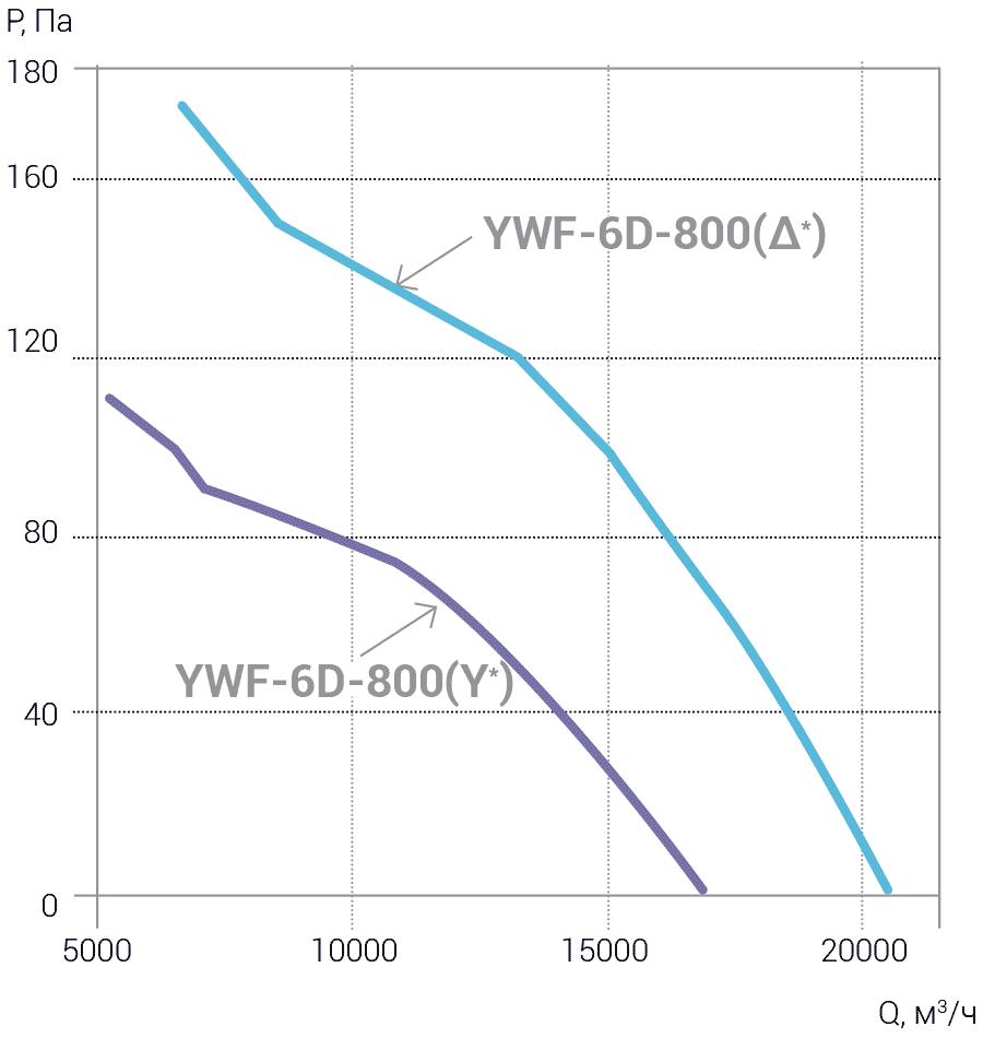 Ventilyatori_Osevie_YWF_AIRSC_4E_4D_6E_6D_800_aerodinamika