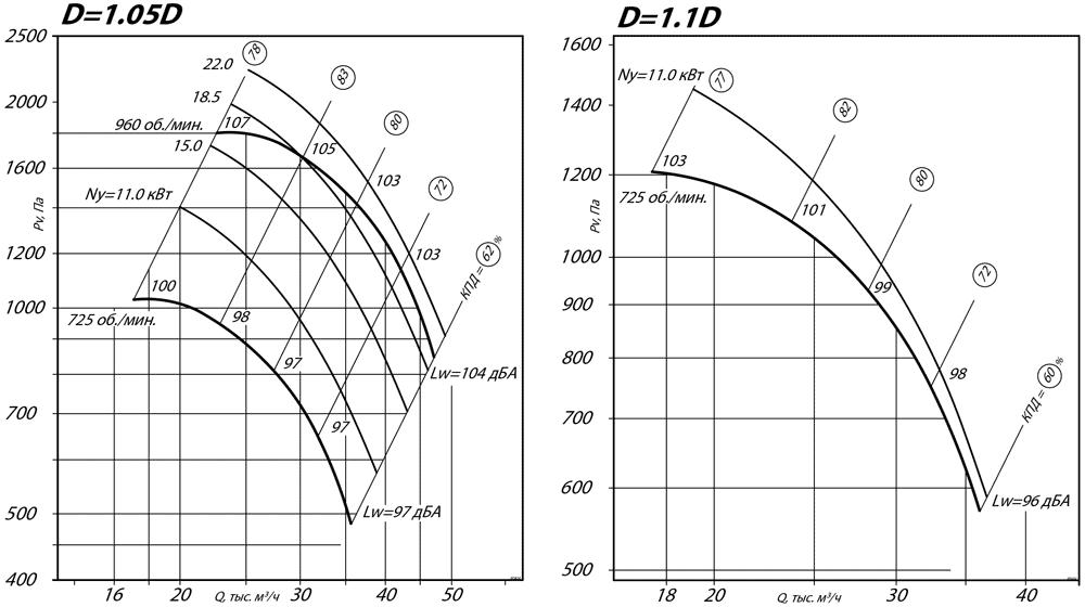 aerodinamicheskie_harakteristiki_radialnogo_ventilyatora_VR_80_75_10_D1.1